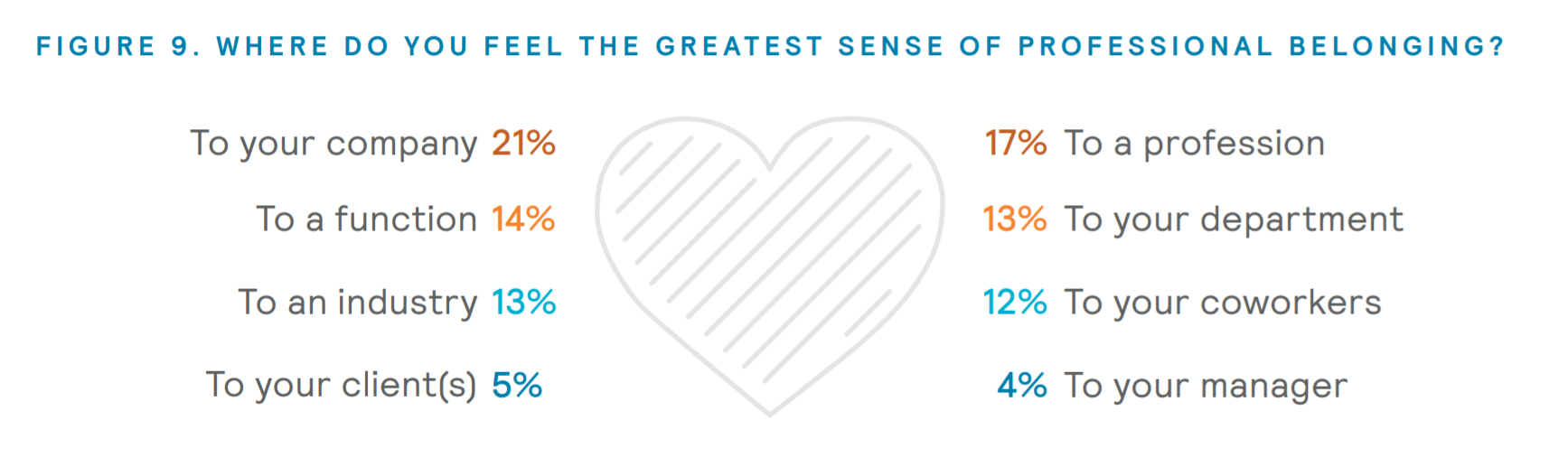 Chart on the key things that make employees feel a sense of professional belonging