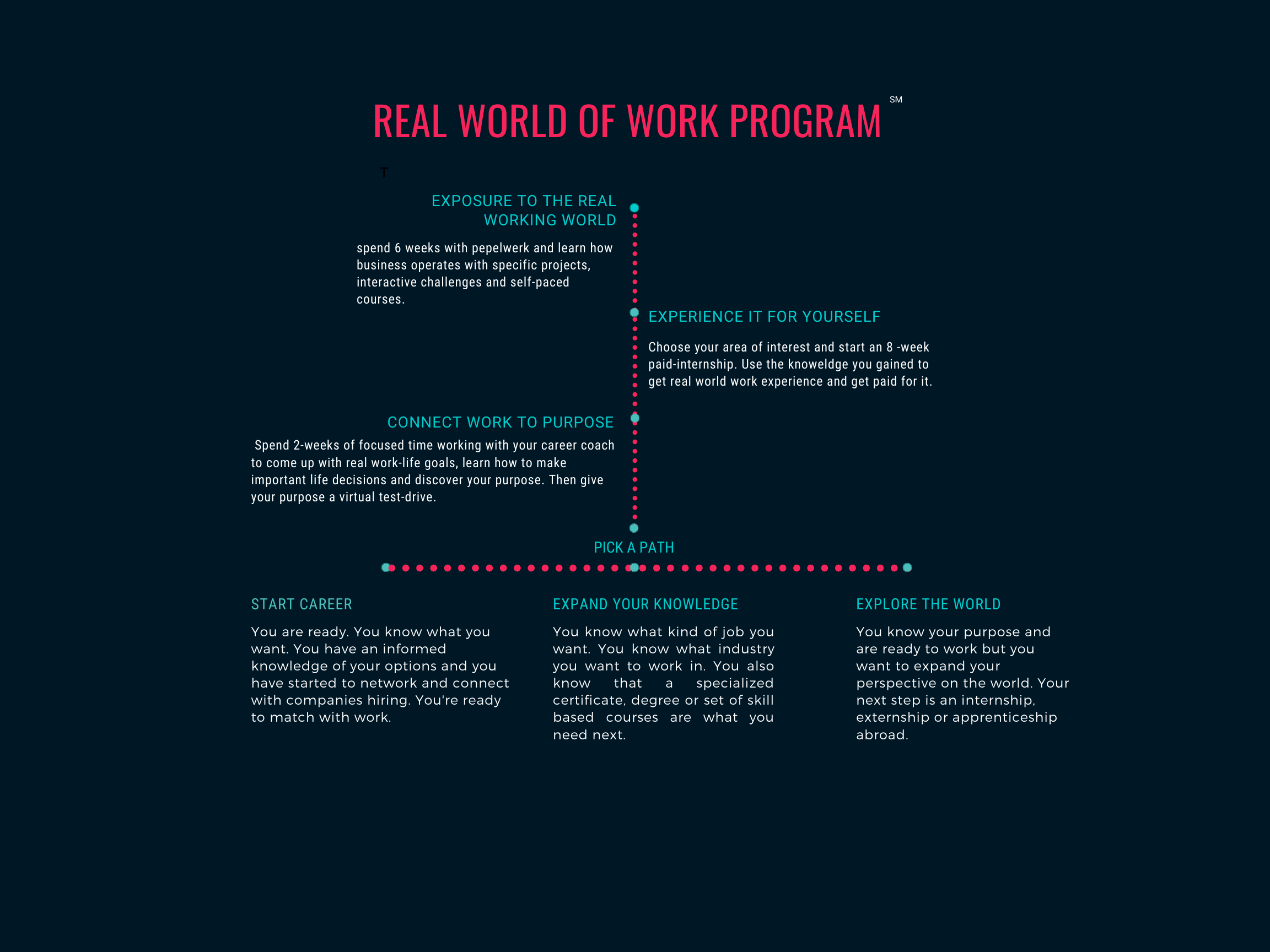 real world of work